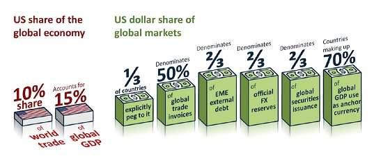 The US is unique in that it can rely on transmission mechanism due to its dominant status of the dollar.