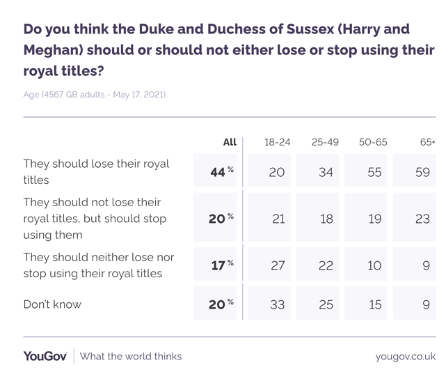 The divide is most noticeable across age groups. (YouGov)
