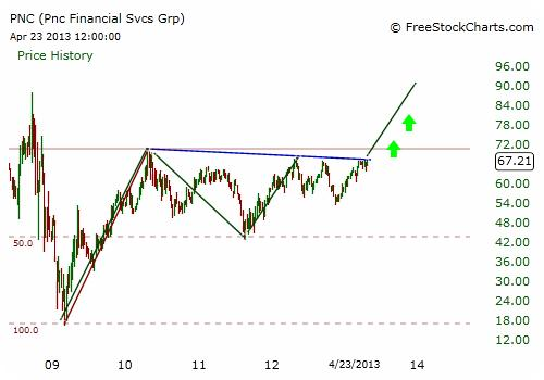 PNC Stock Chart - Weekly