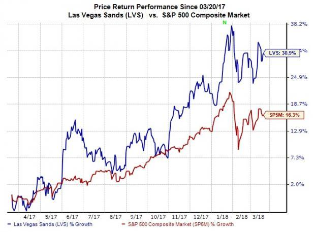 Las Vegas Sands (LVS) benefits from a favorable industry environment and diversified business in the non-gaming sectors.