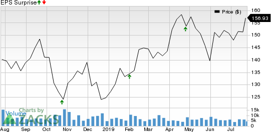 Illinois Tool Works Inc. Price and EPS Surprise