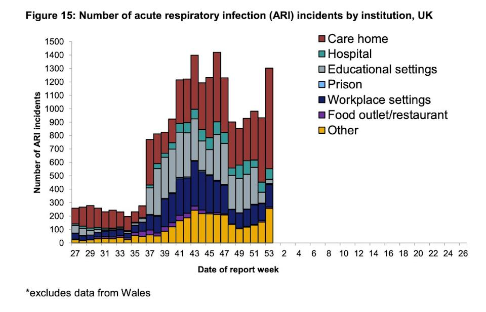 National flu and Covid-19 surveillance reports (Photo: Official government data)