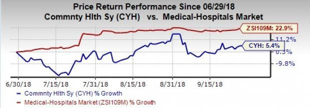 Moody's Investors Service downgrades Community Health's (CYH) ratings. Outlook for the same is stable.
