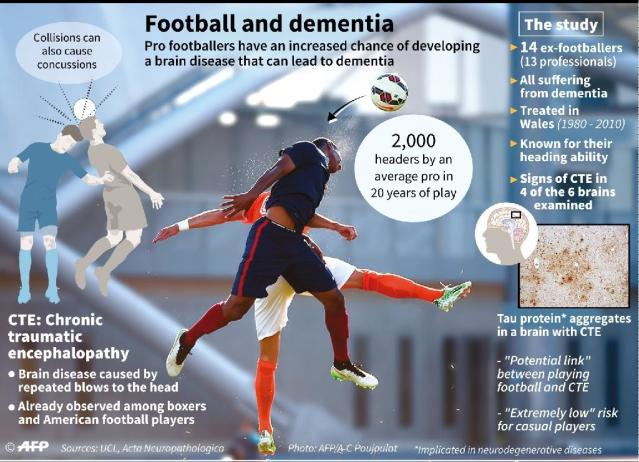 A British study, published in the journal Acta Neuropathologica, looked at 14 retired footballers with dementia who had started heading the ball in childhood or their early teens (AFP Photo/Alain BOMMENEL, Paz PIZARRO, Kun TIAN)