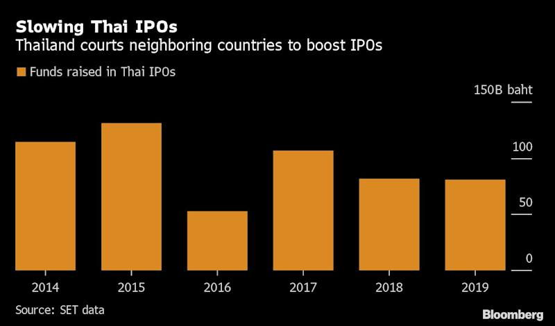 Thailand Stock Exchange Sees More Listings of Foreign Securities