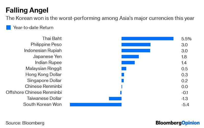 (Bloomberg Opinion) -- Asia's most stubborn central bank just reversed course. With the Federal Reserve all but certain to renew its easing cycle at the end of the month, the Bank of Korea preemptively cut its benchmark interest rate to 1.5% from 1.75%, in a decision that surprised roughly half of the economists polled by Bloomberg. The central bank aimed to calm markets: Once an Asian Tiger, South Korea is now in the doghouse. The Korean won has tumbled 5.4% this year, while its stock market is the region's second worst-performing after Pakistan, on a dollar basis. Markets were unimpressed. Bond traders had prepared for this, and the benchmark Kospi Index abruptly declined, falling 0.5% immediately after the rate decision. Kicking off a new easing cycle won't lift Korea out of its slump. South Korea is now caught in the crossfire of two trade wars. More than 3% of the nation's GDP are goods exported to China, which get assembled, repackaged and resold to the U.S. The country's recent spat with Japan doesn't help either. In June, semiconductor exports slumped 24.3% from a year earlier. But the country's problem runs much deeper than external factors. In the past two years, President Moon Jae-in's socialist experiments have sapped the animal spirits from this once-vibrant economy. During his rein, consumer confidence fell to a decade low. Some citizens have moved to Vietnam, alongside conglomerates such as Samsung Electronics Co. and Lotte Corp. Even stock investors have preferred to place their bets with the Southeast Asian country. The most pernicious of President Moon's policies is a sharp hike in the minimum wage. The government has raised the threshold by 10.9% this year, following a 16.4% boost in 2018. In theory, higher incomes spur consumption, but that hasn't played out in reality. Last year, job growth tumbled to an eight-year low, as smaller enterprises struggled with expensive staff and conglomerates such as Samsung sped up its relocation to emerging economies. In the fourth quarter, household income in the bottom quintile plunged 17.7%. Faced with an economic backlash, the Moon administration is now backtracking. The government said this month that it will raise the minimum wage by 2.9% next year, to 8,590 won ($7.29) per hour, well short of the president's ambitious 10,000-won target for 2020. As a result, labor strikes are picking up, a problem that could have been avoided with more realistic goals. It may be too late to avoid a capital exodus. Last year, Koreans were the third-biggest buyers of Ho Chi Minh City's luxury condos, comprising 22% of sales after Vietnamese and Chinese purchasers. President Moon's property tightening in the capital city of Seoul was seen as heavy-handed. Meanwhile, the Bank of Korea's hands are tied. Take a look at how Asian currencies are performing this year. Upending textbook economics, deficit countries such as Indonesia and India are doing just fine, while current-account surplus economies such as China, South Korea and Taiwan are on the back foot.And just like China, the surplus that Korea has long enjoyed is rapidly disappearing. This gives the Bank of Korea limited room to cut rates further. To avoid a foreign-capital exodus, the central bank has the unenviable task of keeping its rate relatively high. While rate cuts sound jazzy, they're no longer an effective tool in South Korea. Rather, a re-thinking of socialist policies is in order. To contact the author of this story: Shuli Ren at sren38@bloomberg.netTo contact the editor responsible for this story: Rachel Rosenthal at rrosenthal21@bloomberg.netThis column does not necessarily reflect the opinion of the editorial board or Bloomberg LP and its owners.Shuli Ren is a Bloomberg Opinion columnist covering Asian markets. She previously wrote on markets for Barron's, following a career as an investment banker, and is a CFA charterholder.For more articles like this, please visit us at bloomberg.com/opinion©2019 Bloomberg L.P.