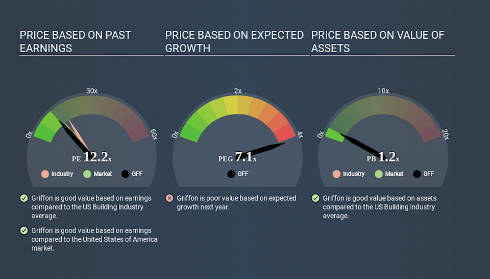 NYSE:GFF Price Estimation Relative to Market April 19th 2020