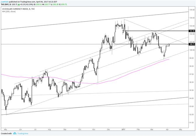 US Dollar Index at Key Zone for 6th Day