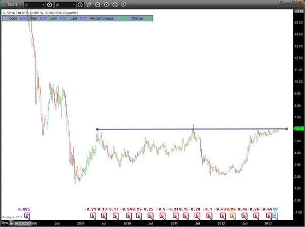 Sprint Stock Chart - Weekly