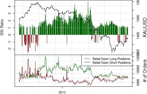 ssi_GOLD_body_Picture_12.png, Gold Forecast Bullish, but This Factor Limits Our Enthusiasm