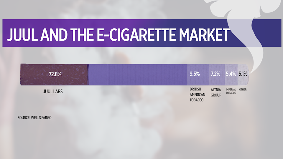 Juul Labs accounts for nearly 73% of the entire e-cigarette market, according to Nielsen data cited by Wells Fargo analyst Bonnie Herzog.