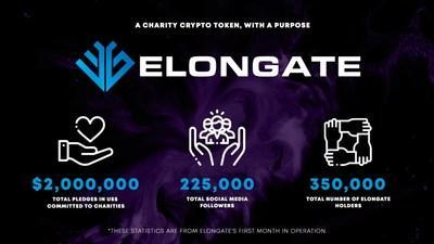 ELONGATE in numbers. In just a month of operations, ELONGATE's milestones have well surpassed various cryptocurrency token projects (PRNewsfoto/ELONGATE)