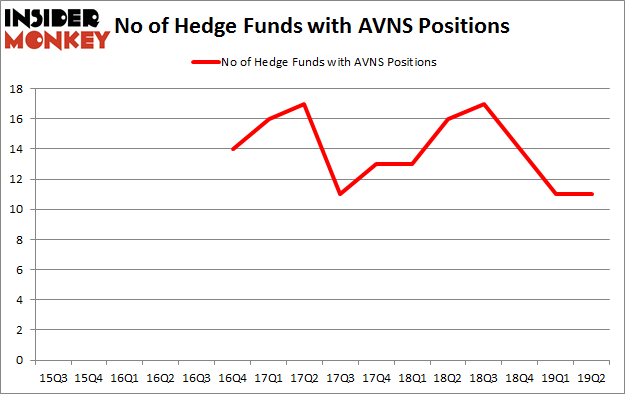 No of Hedge Funds with AVNS Positions