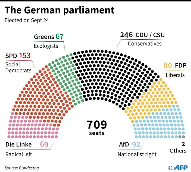 Until and unless the four parties which span the mainstream political spectrum strike a deal, Germany's government remains in effective limbo with Angela Merkel serving as caretaker chancellor