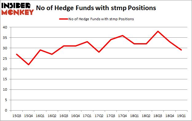 No of Hedge Funds with STMP Positions