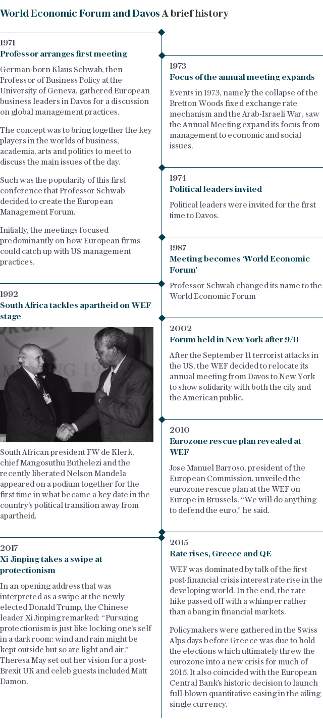 WEF and Davos: A brief history