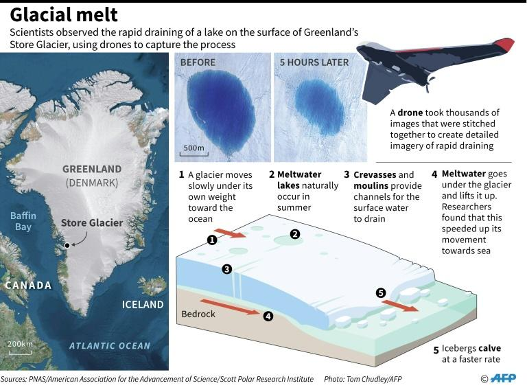 Graphic on meltwater lakes draining off the surface of a glacier, a new study that captured the process on video by using drones. (AFP Photo/John SAEKI)