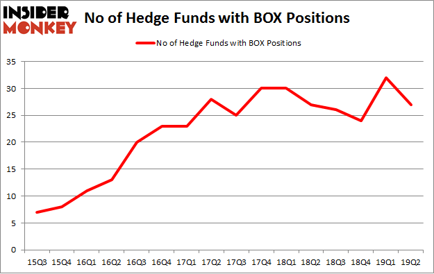 No of Hedge Funds with BOX Positions