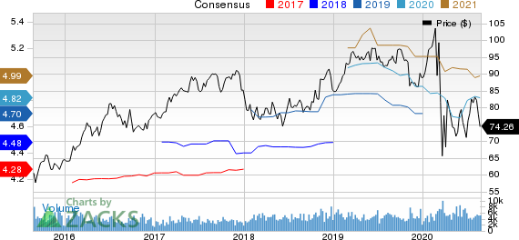 Pinnacle West Capital Corporation Price and Consensus