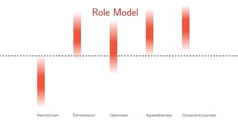 Role models were found to score high in conscientiousness and low in neuroticism - Credit: Northwestern University