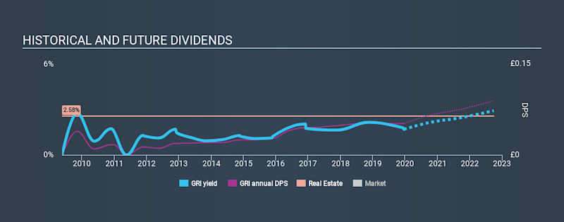 LSE:GRI Historical Dividend Yield, December 20th 2019