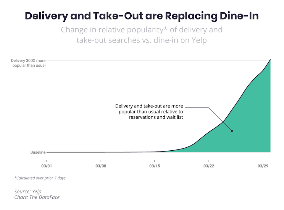 Delivery and takeout have surged 300x.(Yelp)