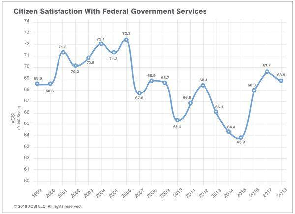 Rise and fall of satisfaction with the federal government throughout the years. Credit: ACSI