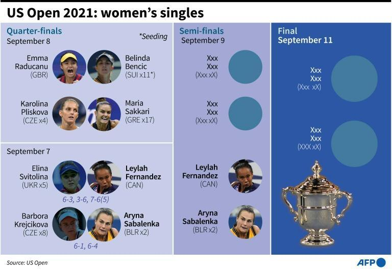 Line-up and results for the 2021 US Open women's singles final stages (AFP/Laurence CHU)