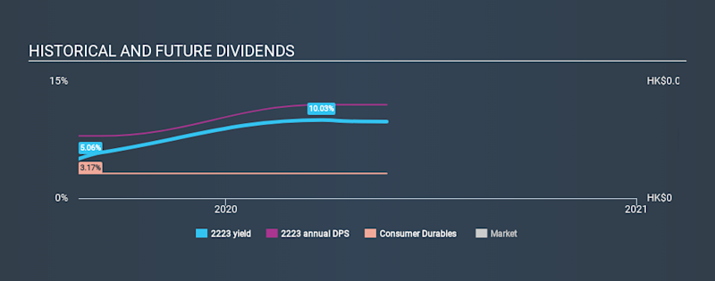 SEHK:2223 Historical Dividend Yield May 24th 2020