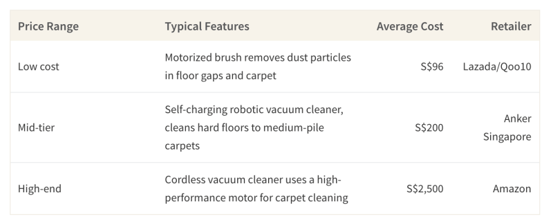 This table shows the average cost of cordless vacuums based on price tier