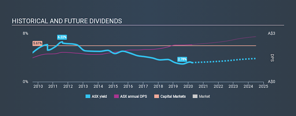 ASX:ASX Historical Dividend Yield March 30th 2020