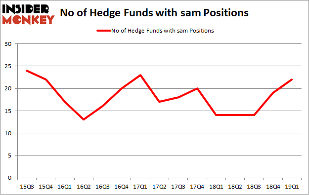 No of Hedge Funds with SAM Positions