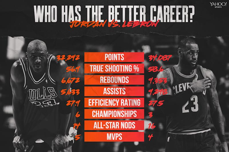 Michael Jordan vs. LeBron James (Yahoo Sports graphic)