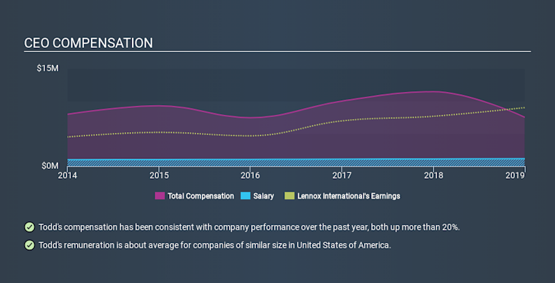 NYSE:LII CEO Compensation, January 2nd 2020