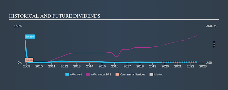 ASX:AMA Historical Dividend Yield, September 7th 2019