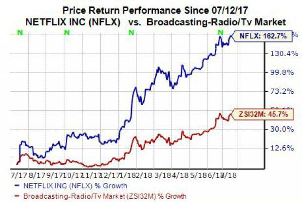 Everything You Need to Know About Netflix (NFLX) Ahead of Q2 Earnings