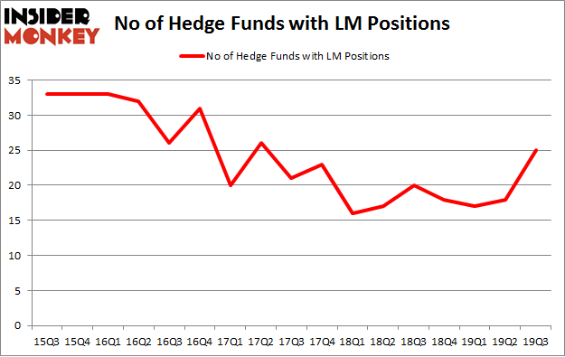 No of Hedge Funds with LM Positions