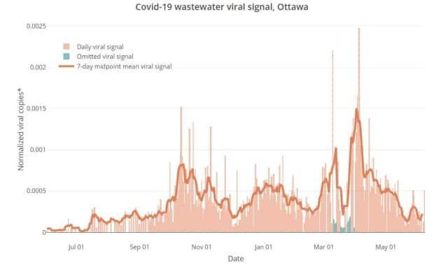Researchers measuring levels of the coronavirus in Ottawa's wastewater found a peak in April and a steady decline after that. Those levels have wavered a bit for about four weeks.