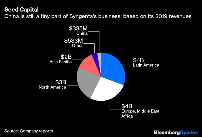 China's Chemicals Mega-Merger May Have ComeToo Late