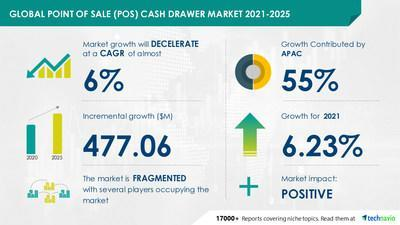 Technavio has announced its latest market research report titled Point of Sale (POS) Cash Drawer Market by End-user, Interface, and Geography - Forecast and Analysis 2021-2025
