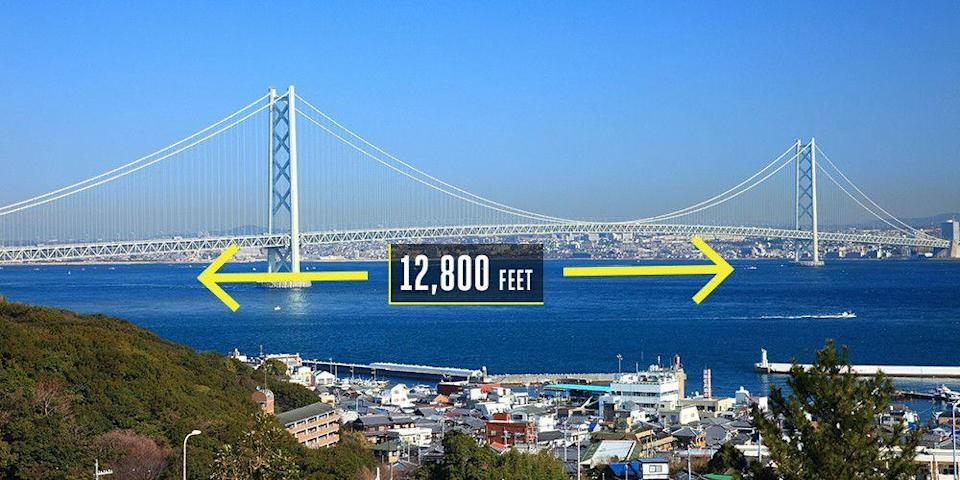 "<p><strong>Kobe, Japan</strong></p><p>The longest suspension bridge in the world measures 12,800 feet across. It opened in 1998 after <a href=""https://www.britannica.com/topic/Akashi-Strait-Bridge"" rel=""nofollow noopener"" target=""_blank"" data-ylk=""slk:12 years of construction"" class=""link rapid-noclick-resp"">12 years of construction</a>. The three-span bridge crosses the Akashi Strait with 190,000 miles of wire cabling the roadways from the two towers. Bridge design had to account for earthquakes, high winds, and harsh sea currents crashing against the towers.</p>"