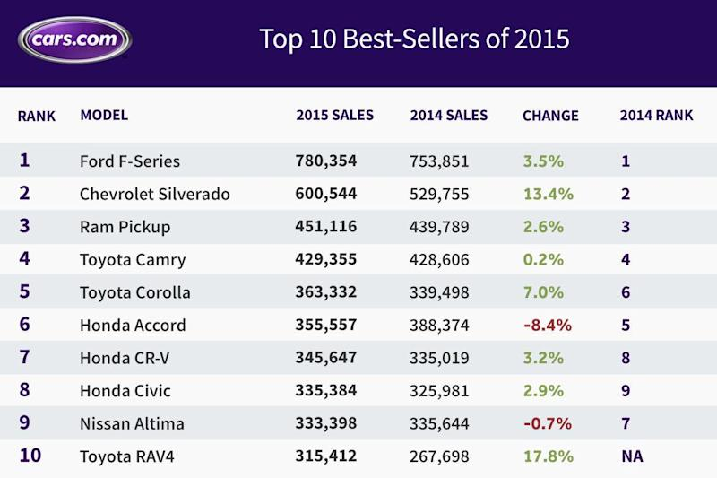 The top 10 best selling cars in 2015