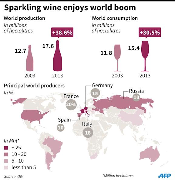 Trends in the production and consumption of sparkling wines worldwide (89x101mm) (AFP Photo/Sabrina BLANCHARD, Thomas SAINT-CRICQ, Jonathan STOREY)
