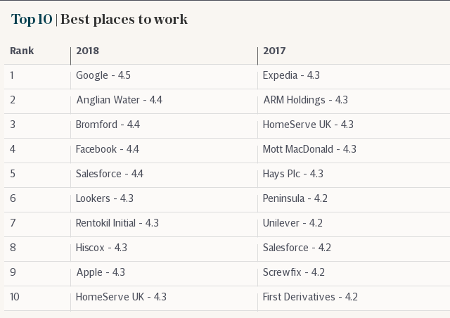 Top 10 | Best places to work