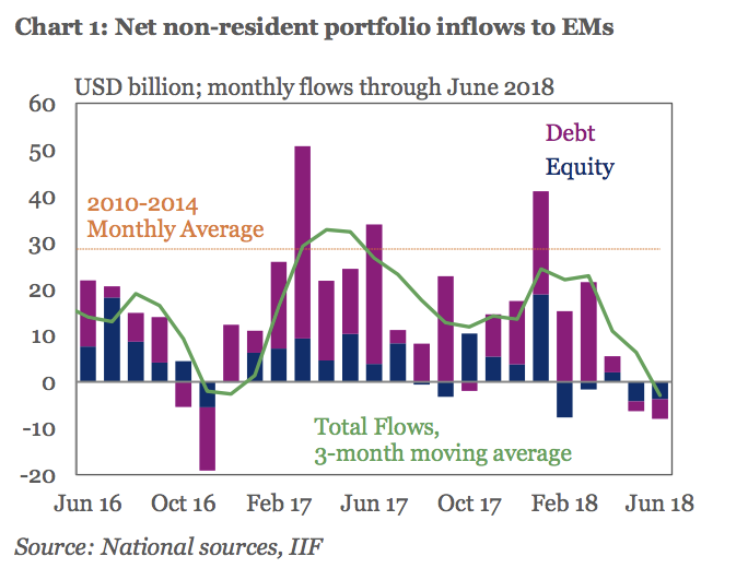 The flow of investor capital to both emerging markets' stocks and bonds have been negative for the first time since 2008, the Institute of International Finance said.