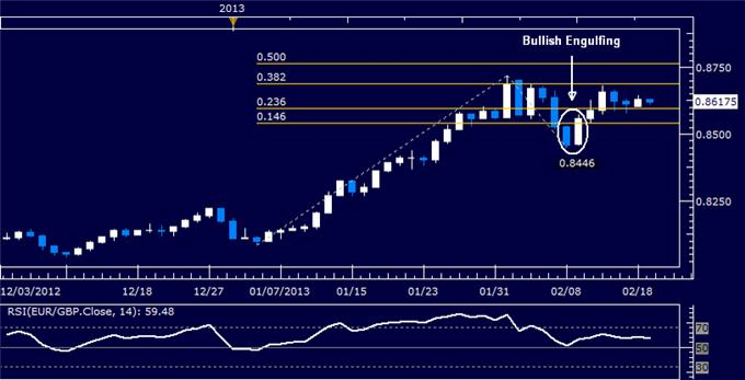 Forex_EURGBP_Technical_Analysis_02.19.2013_body_Picture_5.png, EUR/GBP Technical Analysis 02.19.2013
