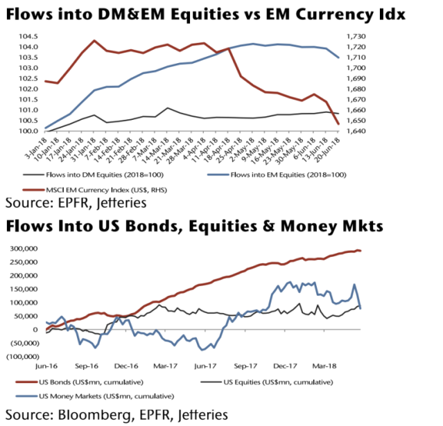 These charts from Jefferies show how investors have favored the U.S. and developed markets over emerging markets.