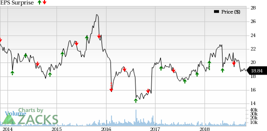 Flowers Foods (FLO) has been grappling with high costs for quite some time now. However, Project Centennial and gains from buyouts should offer some respite in Q3.