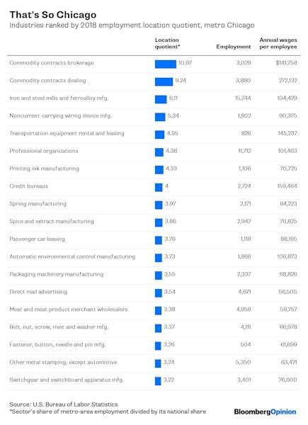 """(Bloomberg Opinion) -- What do people do for a living in the New York-Newark-Jersey City metropolitan area? If you rank the sectors with the most jobs, it's health care, retail, leisure and hospitality — which rank near the top almost everywhere. A more revealing way to sort things is by employment location quotient, which is provided by the Bureau of Labor Statistics as part of its Quarterly Census of Employment and Wages dataand measures how much more prevalent an industry is in one area than in the nation as a whole. These are, in effect, the New Yorkiest industries:The list goes to 19 because when it went to 20I got warning messages from Bloomberg's in-house charting app that the graphic was too big. Which made me sad, because the next two """"industries"""" in the ranking were the oh-so-New Yorky theater companies and art dealers.These are all what are known as four-, five- and six-digit industries under the North American Industry Classification System, meaning not broad sectors but narrow and sometimes very narrow ones. I weeded out overlap, so there should be no double-counting of jobs in the above numbers. Someone who really cared about about design and readability wouldn't try to squeeze so much into one table, I know, but I was more interested inthegloriously true-to-cliché but also quite informative picture of the New York-area economy that such a long list provides.Related:Where Microbrewery Jobs Are OverflowingFinancial Jobs Aren't Just in New YorkA Booming Local Health-Care Industry Isn't Always a Good Thing The Internet Is Everywhere, But Internet Jobs Aren'tThere's journalism, represented bythe two parts that I've been working in since coming to New York in 1996 (news syndicates and periodical publishers), and its relatives in advertising and public relations. There's high finance. There's fashion. There's books. There's music (that's the kind of record production they're talking about). There's performing arts. There's fashion. There's the diamond guys. """