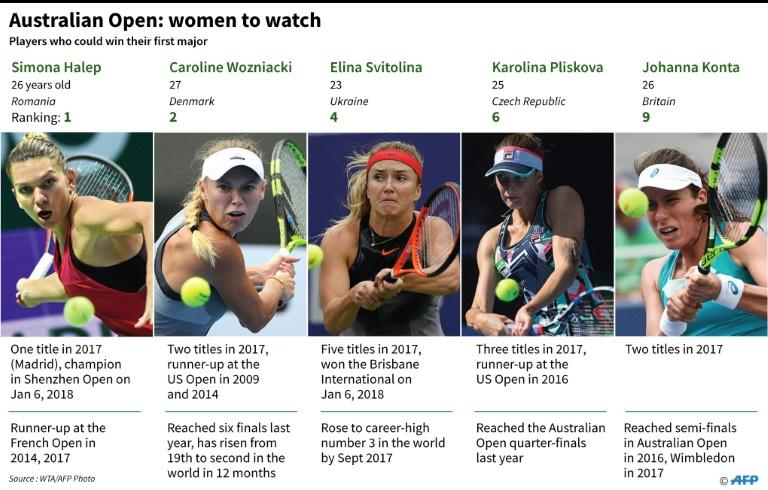 Five women who could win their first major at the Australian Open